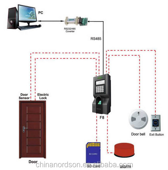 Professional finger access control system with optional webserver function ( FR-8)