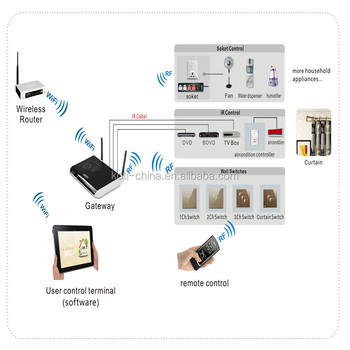 Koti Smart Home Home Automation System Gateway Buy Home Automation System Smart Home Gateway