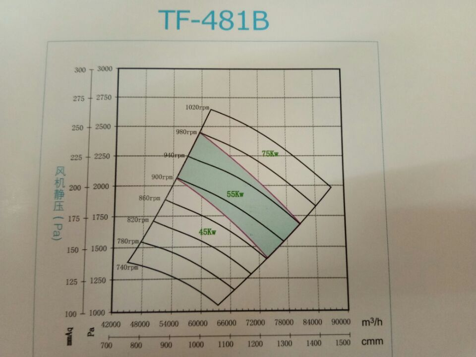 TF-481B FRP High-pressure High-temperature Centrifugal Fan