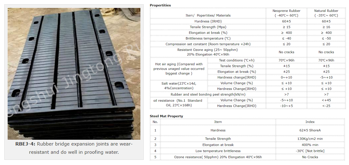 China Supplier Modular/Elastomer Rubber/TST Bridge Expansion Joint