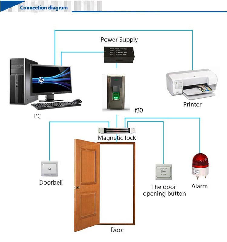 Professional IP65 Waterproof RFID Card and Biometric Fingerprint Access Control System (HF-F30)
