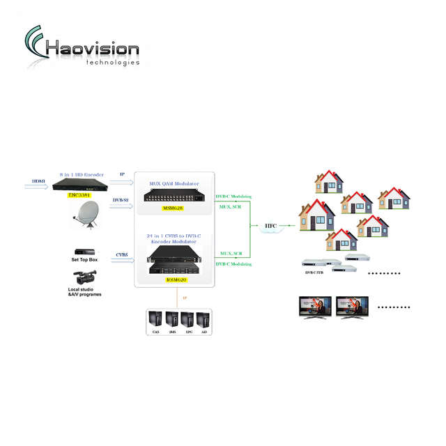 High integrated headend equipment MSM620/628 DVB-C Solution for Small and Medium scale system