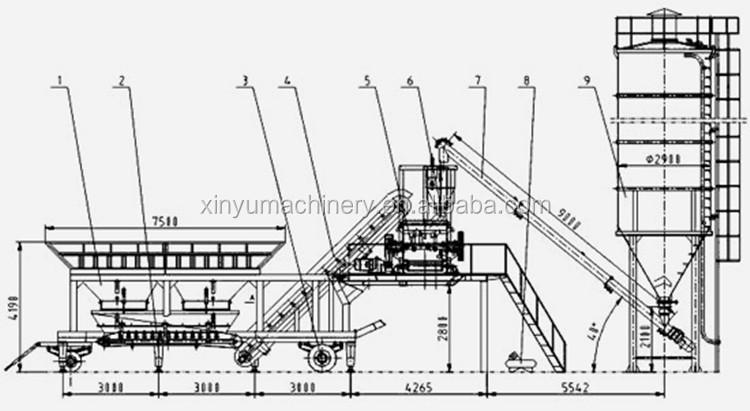 automatic ready mix yhzs75 mobile 75m3  h concrete mixing