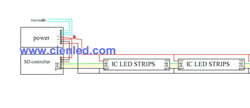 High quality DMX512 LED Digital strip lights