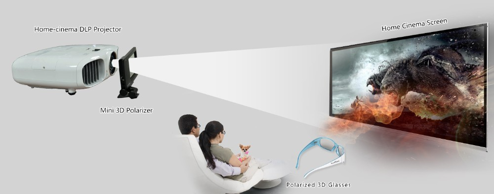 Good Prices Home Theater 3D System for Passive DLP Link Projector with 3D Glasses
