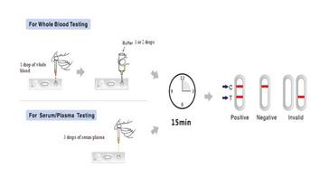Bas prix vih 1 & 2 d'urine test rapide kit pour auto tesing