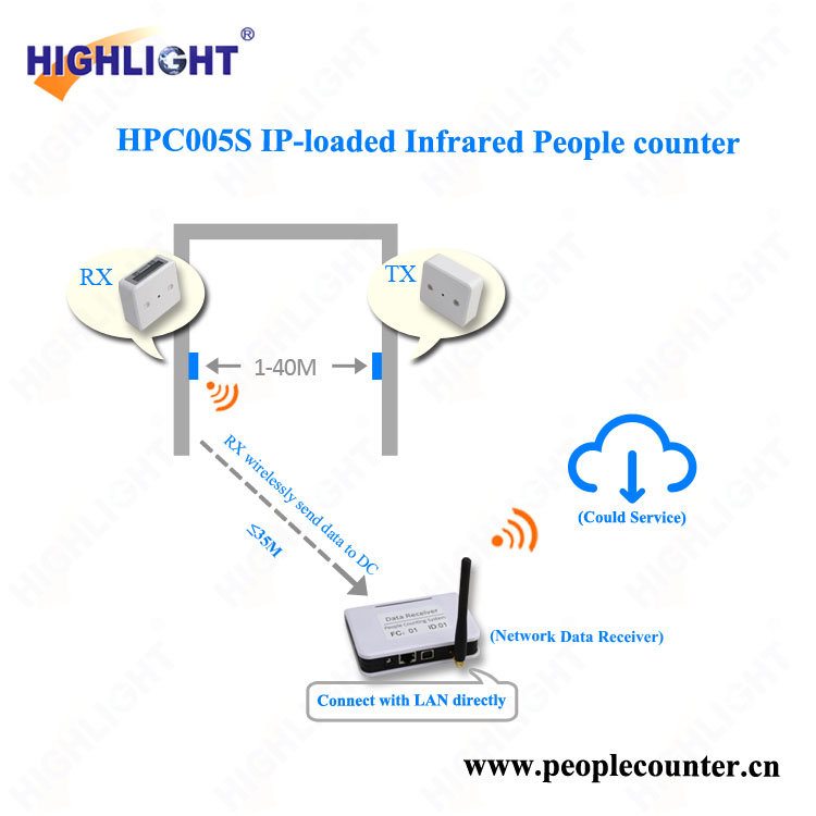 Supermarket people flow counting device HPC005S infrared people counter system