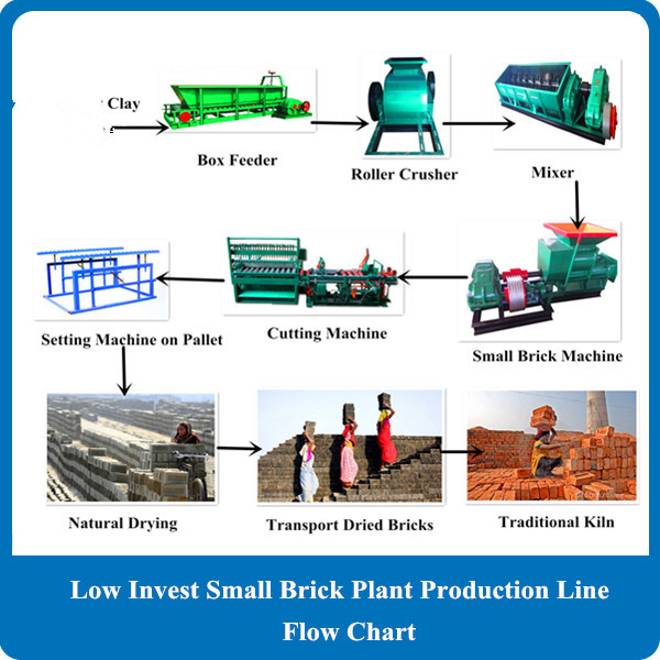Advanced Technology Red Clay Mud Famous Brand India Logo Bricks Clay Bricks Making Machine