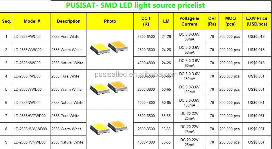 технические характеристики светодиода 2835 наружной части