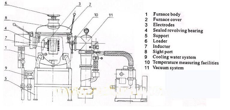 50 ton induction medium frequency furnace