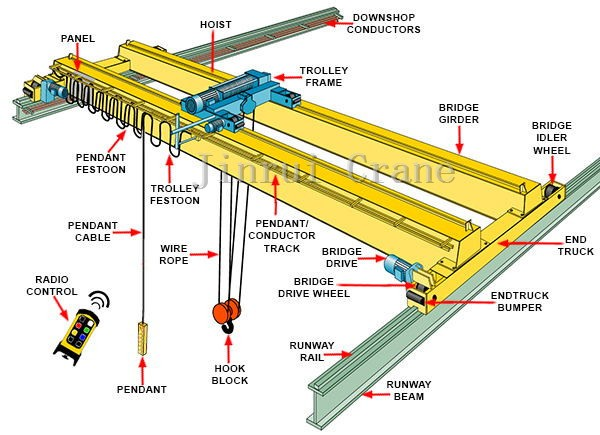 price of lifting magnet mobile overhead crane for sale