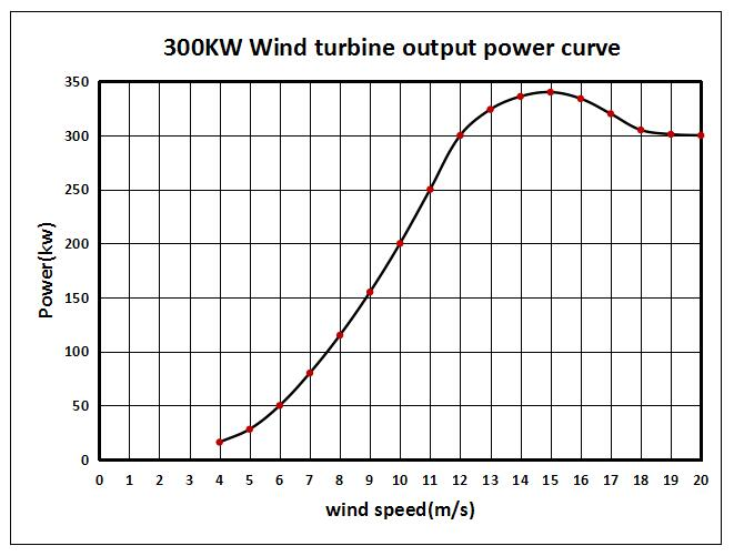 300kw wind power curve