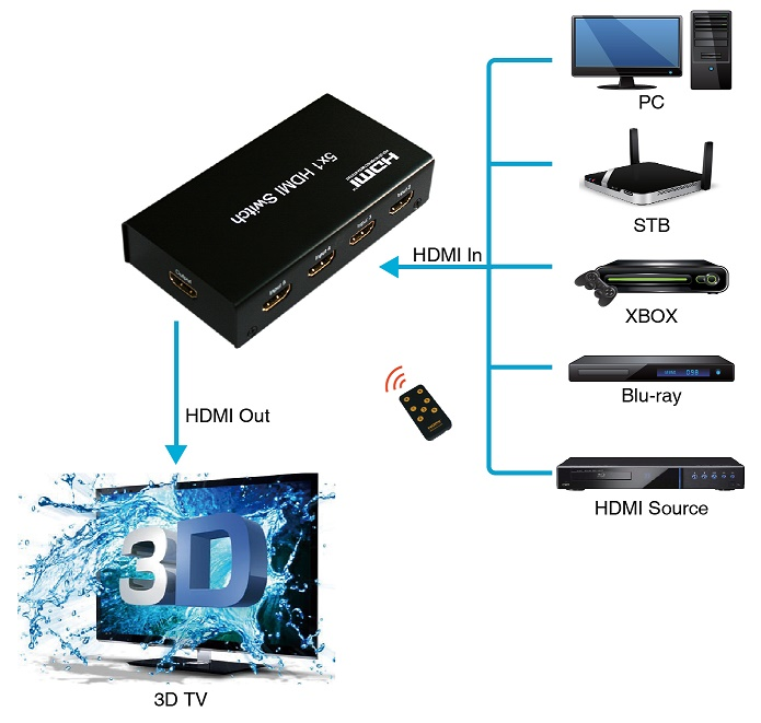 Foxun 5x1 HDMI Switch with Remote Control, Resolution up to Ultra HD 4Kx2K@30Hz, HDCP1.4