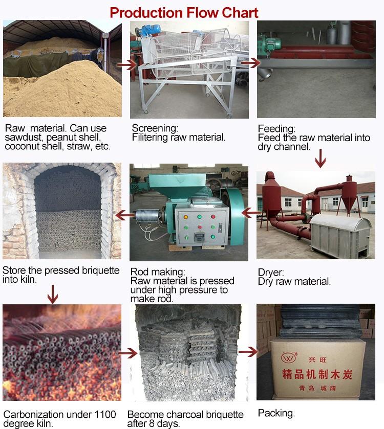 Preço de fábrica de Alta Eficiência Automática Máquina Da Imprensa do Carvão Amassado