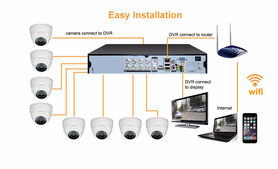 CMOS Sensor and Infrared 720P 8CH HD KIT All in One 8CH DVR Diy CCTV Kit System