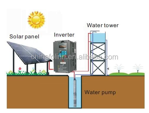 MPPT VFD designed solar water pump inverter for agriculture irrigation