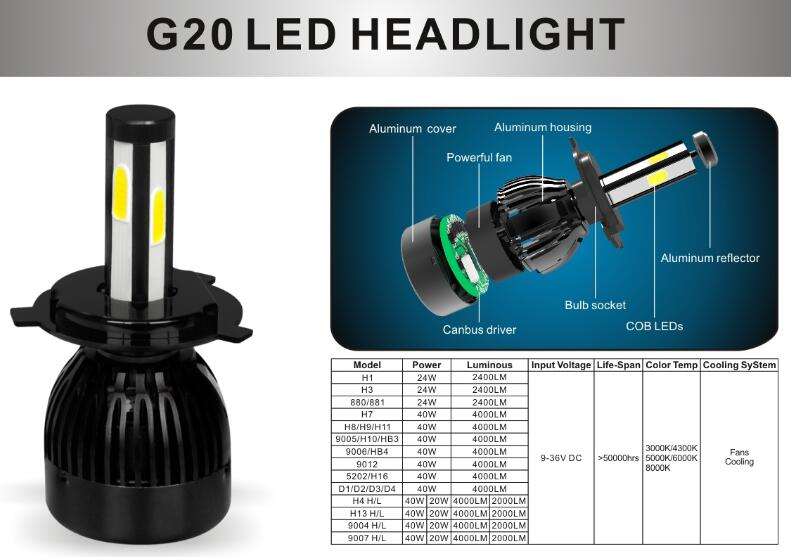 Auto parts, hid led headlights 12v 35/55/75/100w 40w 80w 4 side high power led headlight conversion kit bulbs h4 h7 h10 d2s h13