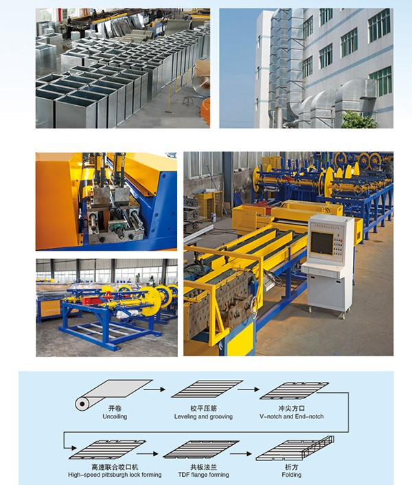Exported to Thailand HVAC Duct Manufacturing Auto Line II For Squre Pipe with high speed