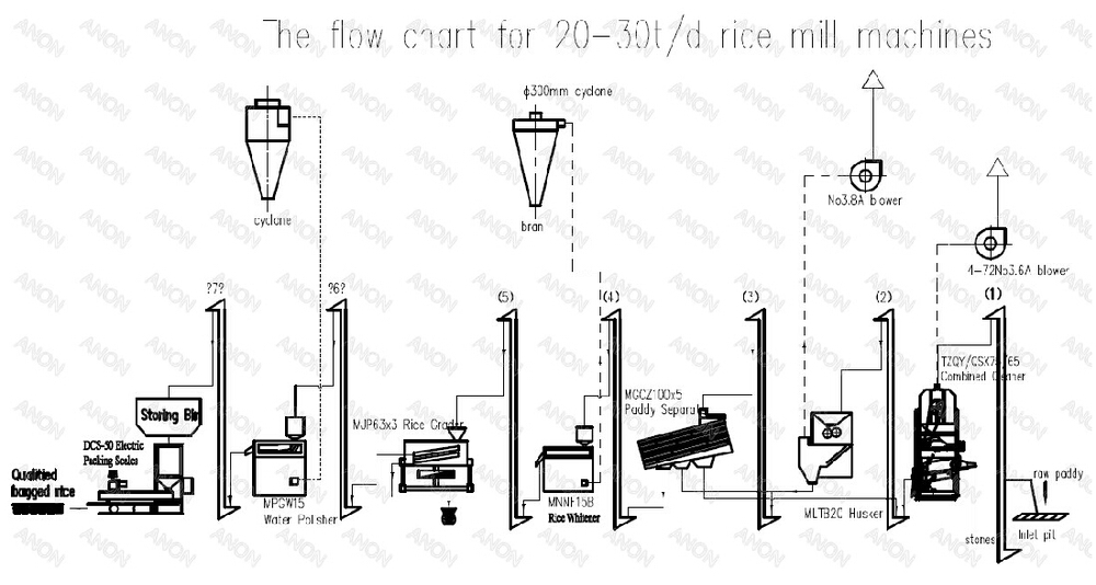 Anon Rice Mill Plant 20 D Auto Rice Milling Plant Rice