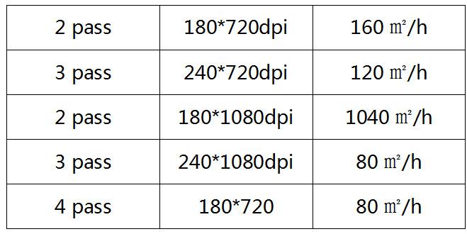 4/8 Konica Đầu 512/512i Allwin Máy Mới C8 Máy In Dung Môi