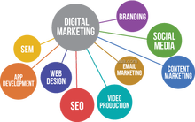 Digital de Marketing, SEO Marketing, SMO Marketing