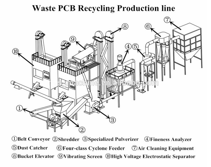 2015 year latest technology machine to recycle pcb scrap