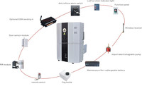 CE LVD approved wireless fog security alarm system GS903
