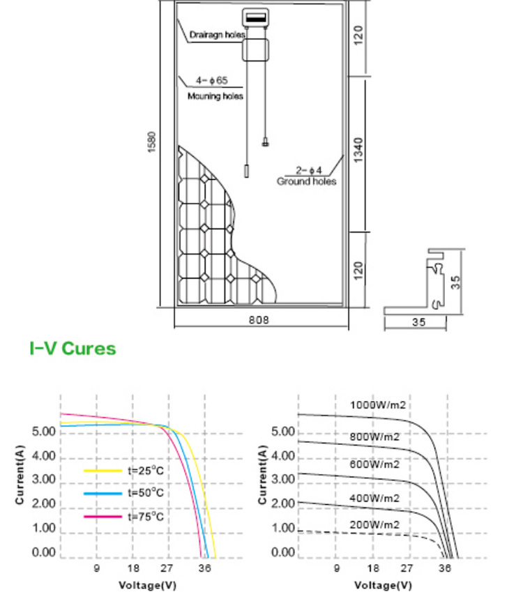 powerwell solar 1000 watt solar panel with ce iec tuv iso inmetro chubb approval standard buy. Black Bedroom Furniture Sets. Home Design Ideas