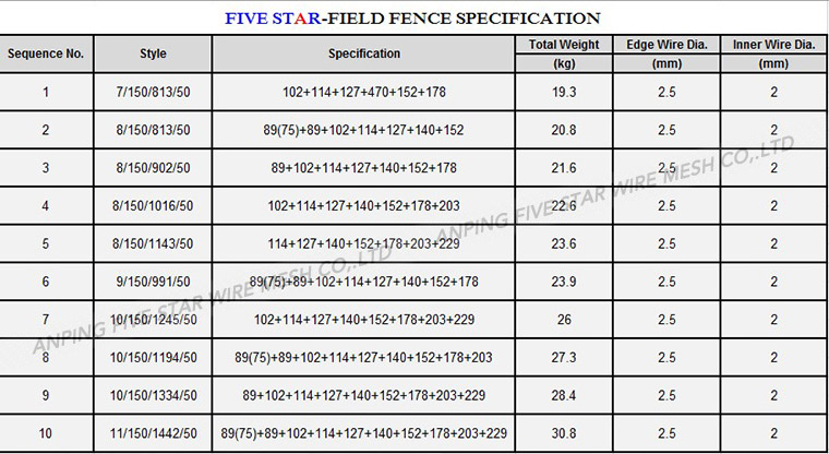 2.5mm/2.0mm Field Fence/Cattle Fence zine coating 200-250g/m2