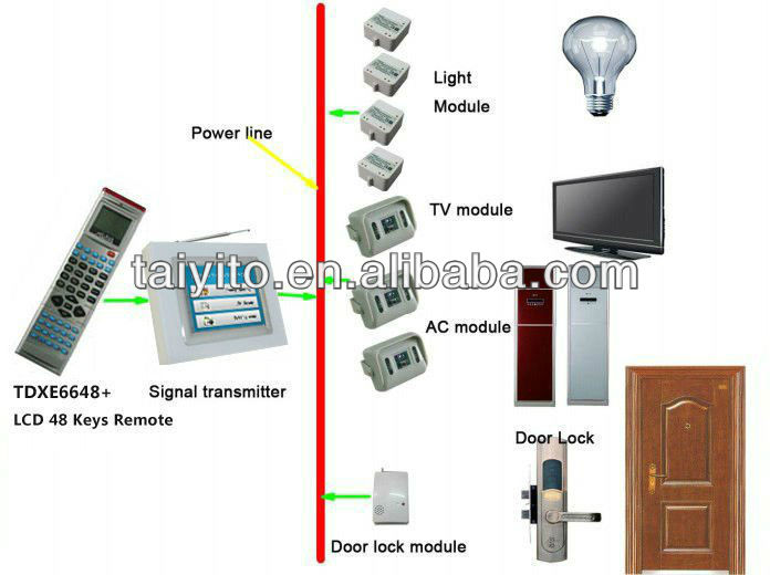 TAIYITO smat lamp controling system/smart control light system/lighting system/x10 smart home(manufacture)