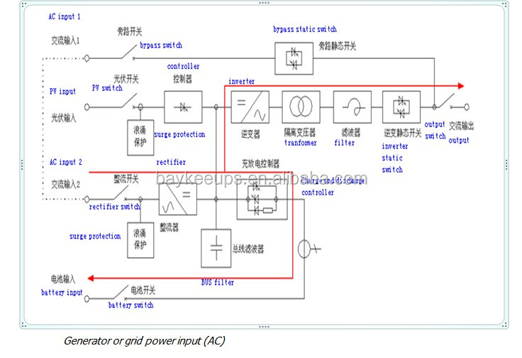 15kva Single Phase Off Grid Sine Wave Solar Hybrid Inverter View