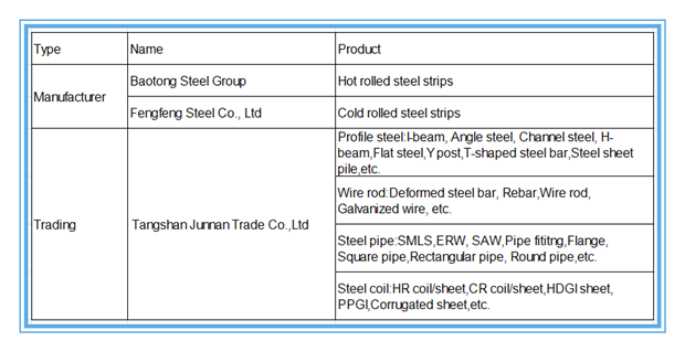 Galvanized C type channel steel for framework 80x40 100x50 price per meter and weight chart
