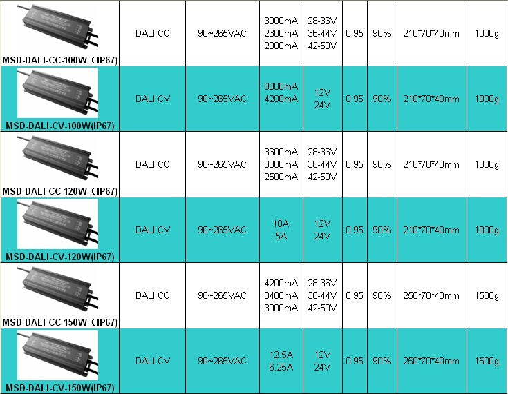 Flicker free noise free DALI dimmable LED driver 10W 20W 30W 45W 60W constant current dimmable led driver
