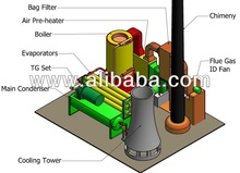 High Efficiency Thermal Power Plant
