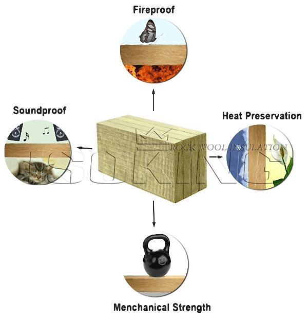 Isowool fireproof china insulation rockwool buy for Fireproof rockwool