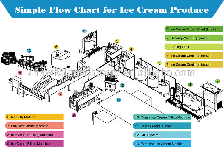 Plant Conveyor Flow Chart : Linear stick candy production equipment buy