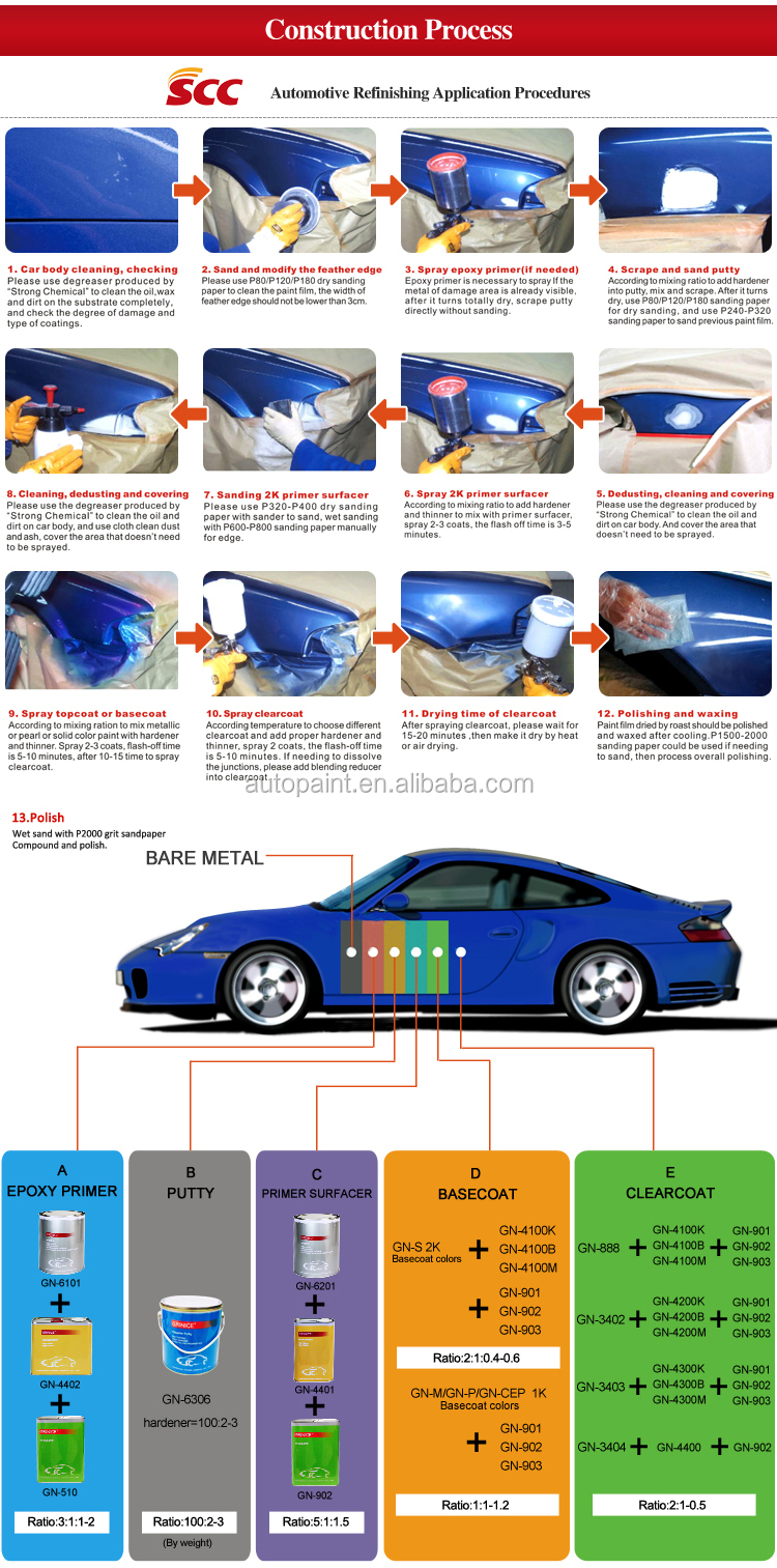 Car paint usage automobile putty