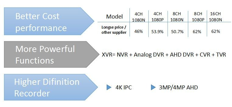 longse H.264 8CH 5 in 1 XVR Support IPC/AHD/CVI/TVI/CVBS real-time mode longse CMS software XVR2008D