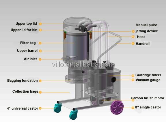 High Quality Dry Floor Grinding Dust Collectors with HEPA H13 Filter Unit