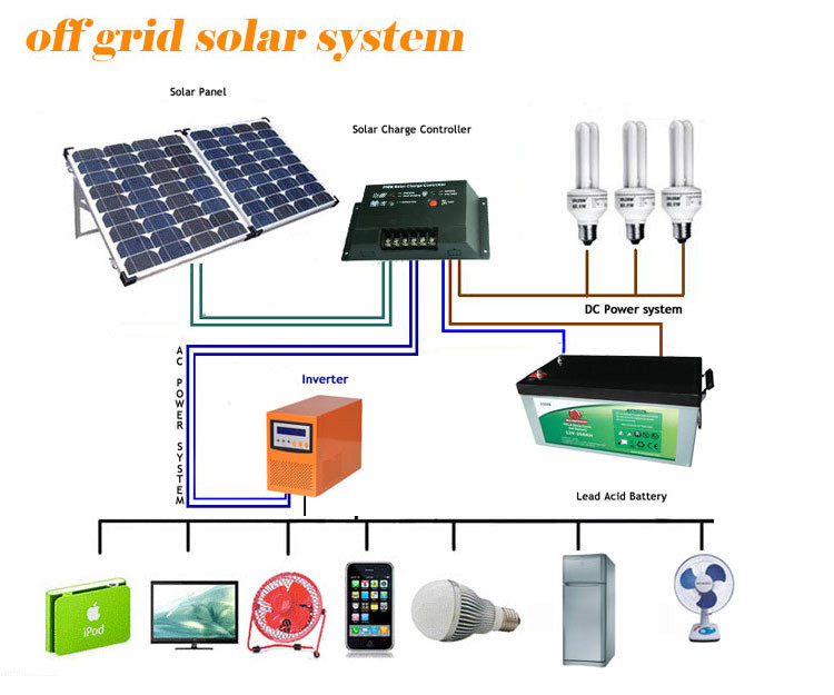 3000w Home Solar Systems With Best Quality Solar Panel And