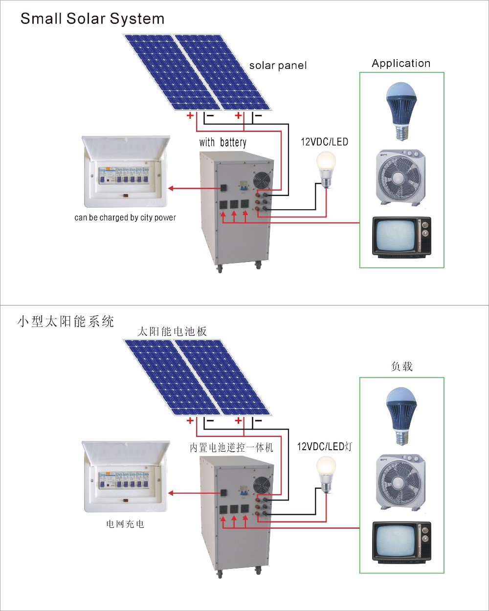 Advanced technology creative design 10000w 192v off grid home solar power system buy 10kw home - Home solar power system design ...