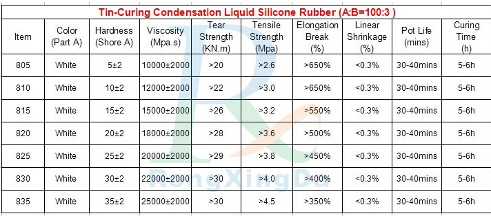 good price rtv liquid silicon rubber for Making Platinum Statue Molds