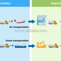 Shenzhen Sea Transport To Port Of