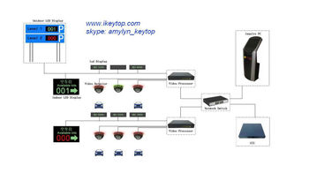 parked car finder system with IP camera and ANPR software