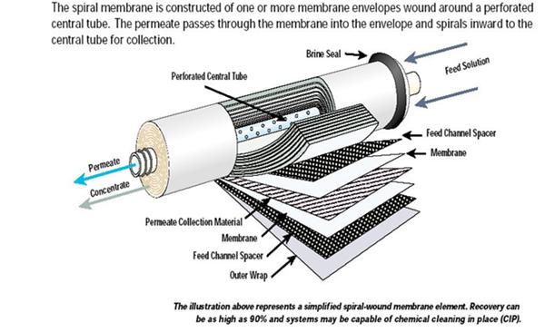 Vontron 4040 Ro Membrane Csm Ro Membrane Price Id 10175236