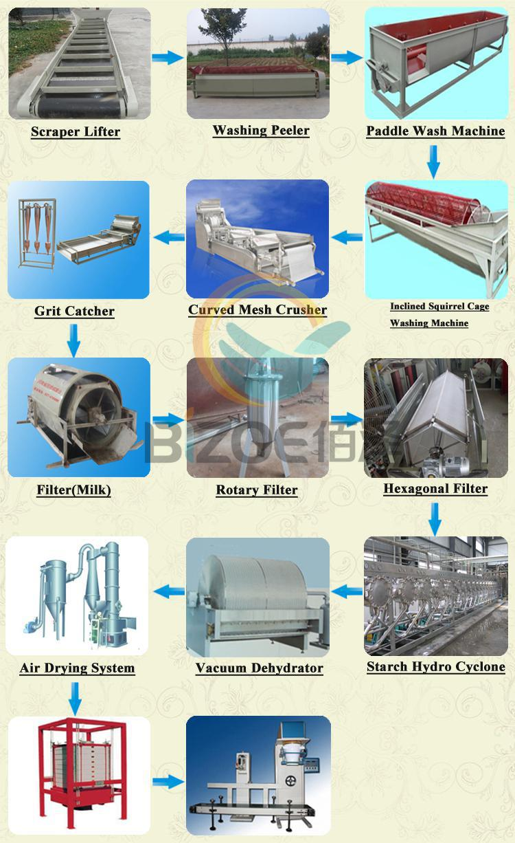 High Extracting Rate Cassava Flour Processing Equipment