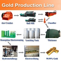 China Mining Machine For Process Gold