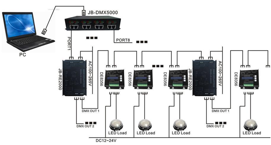 Rgbw Dmx Decoder 4ch Dmx512 Led Driver Xlr Rj45 40a 960w Pn De8356