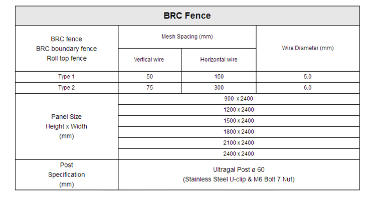 Galvanized brc roll round top wire fence