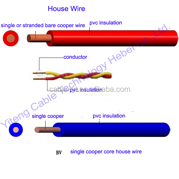 Insulator Conductor Cable : Solid or stranded conductor type and copper